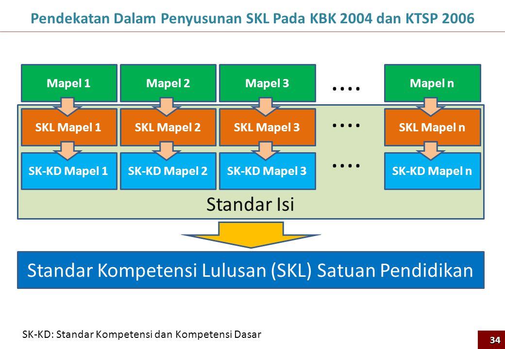 Standar Isi Pendekatan Dalam Penyusunan SKL Pada KBK 2004 dan KTSP 200634 Mapel 1 SKL Mapel 1 SK-KD Mapel 1 Mapel 2 SKL Mapel 2 SK-KD Mapel 2 Mapel 3