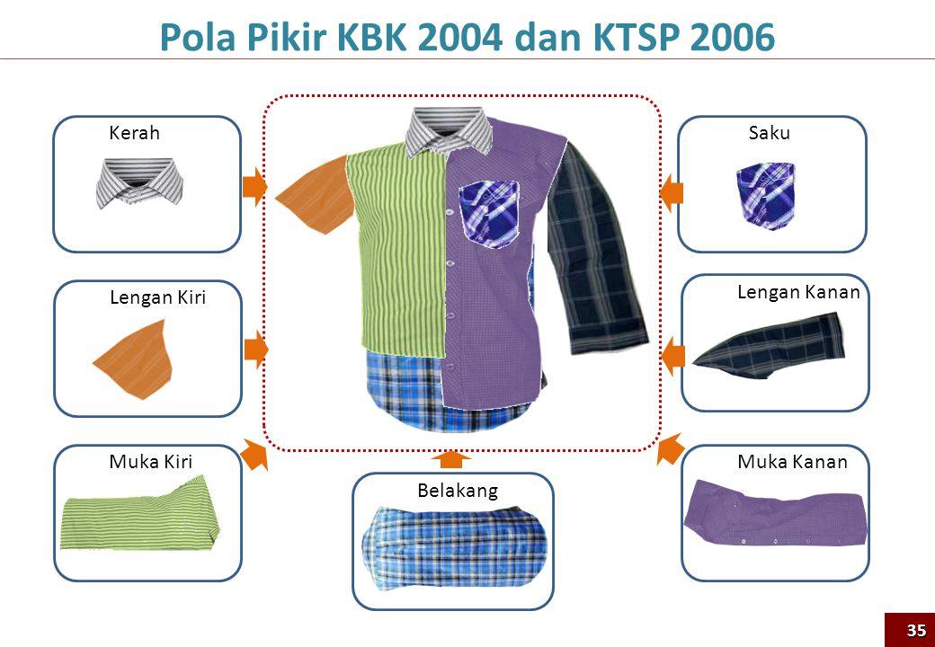 Lengan Kiri Muka Kiri Kerah Lengan Kanan Muka Kanan Saku Belakang Pola Pikir KBK 2004 dan KTSP 200635