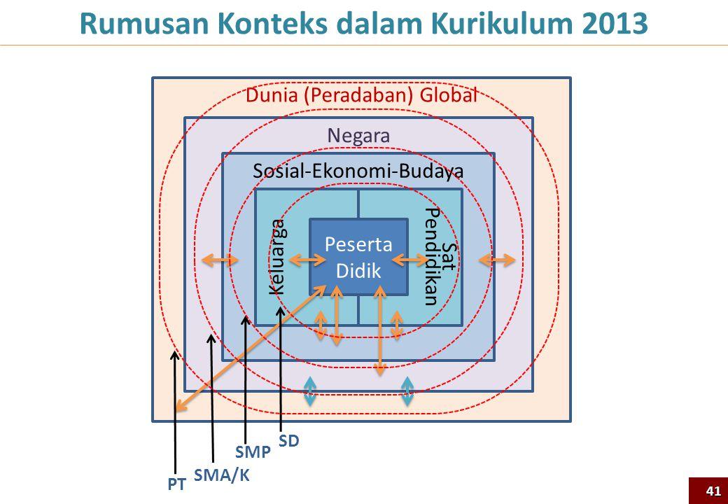 Rumusan Konteks dalam Kurikulum 2013 Dunia (Peradaban) Global Negara Sosial-Ekonomi-Budaya Sat Pendidikan Keluarga Peserta Didik SD SMP SMA/K PT 41