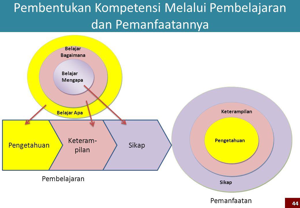Pembentukan Kompetensi Melalui Pembelajaran dan Pemanfaatannya Pengetahuan Sikap Keterampilan Pengetahuan Keteram- pilan Sikap Pembelajaran Pemanfaata