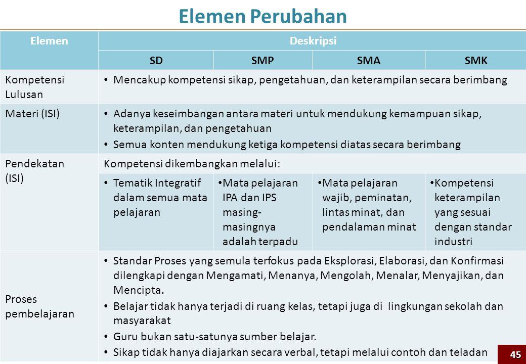 Elemen Perubahan ElemenDeskripsi SDSMPSMASMK Kompetensi Lulusan Mencakup kompetensi sikap, pengetahuan, dan keterampilan secara berimbang Materi (ISI)