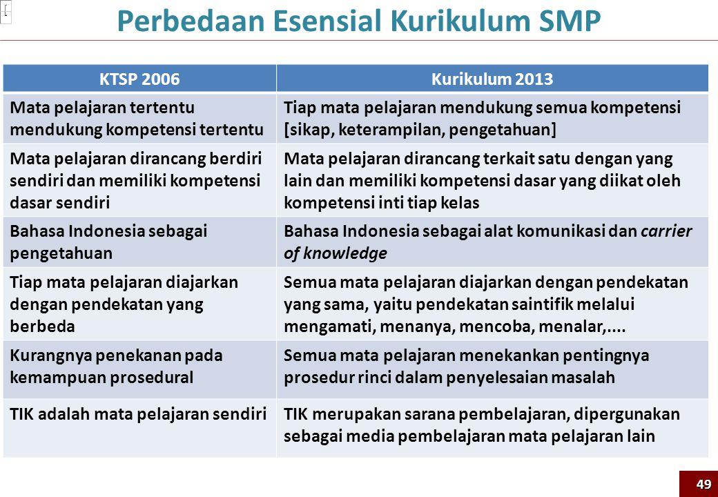 KTSP 2006Kurikulum 2013 Mata pelajaran tertentu mendukung kompetensi tertentu Tiap mata pelajaran mendukung semua kompetensi [sikap, keterampilan, pen