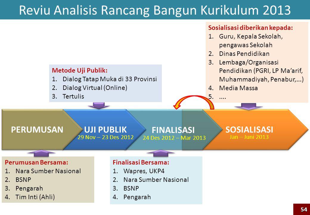 SOSIALISASI Reviu Analisis Rancang Bangun Kurikulum 2013 UJI PUBLIK FINALISASI 29 Nov – 23 Des 2012 24 Des 2012 – Mar 2013 Jan – Juni 2013 Metode Uji