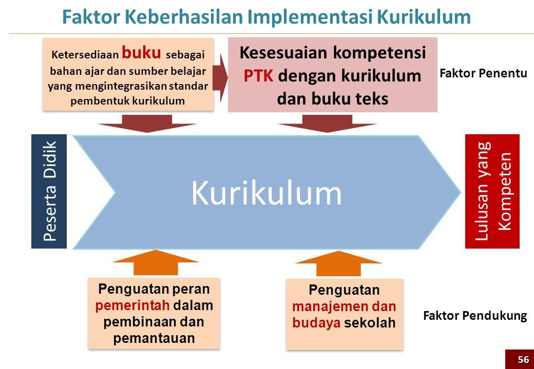 Peserta Didik Lulusan yang Kompeten Penguatan peran pemerintah dalam pembinaan dan pemantauan Penguatan manajemen dan budaya sekolah Kesesuaian kompet