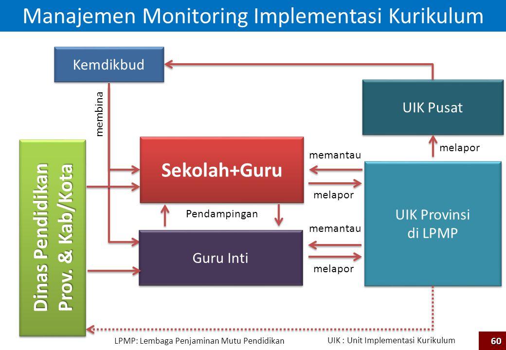 Manajemen Monitoring Implementasi Kurikulum Sekolah+Guru Guru Inti UIK Provinsi di LPMP UIK Provinsi di LPMP Dinas Pendidikan Prov. & Kab/Kota Dinas P