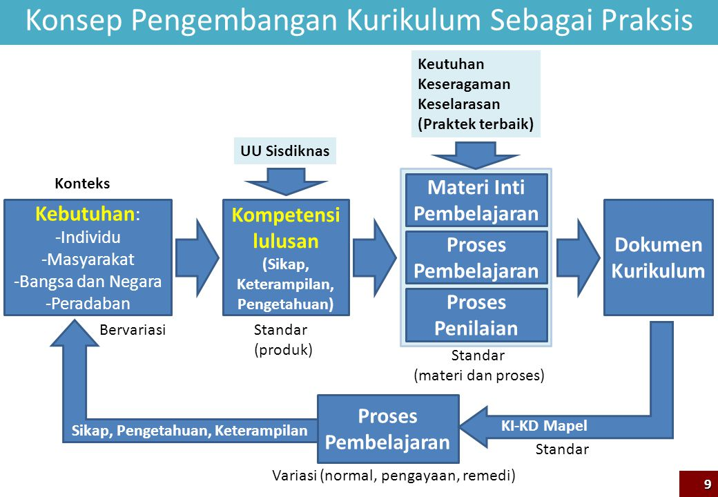 Konsep Pengembangan Kurikulum Sebagai Praksis 9 Kebutuhan : -Individu -Masyarakat -Bangsa dan Negara -Peradaban Kompetensi lulusan (Sikap, Keterampila