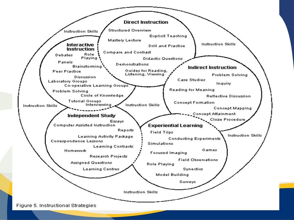 METODE PEMBELAJARAN Cara yang dilakukan oleh guru atau dosen dalam menyampaikan materi atau isi perkuliahan