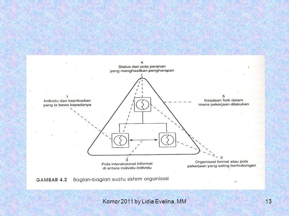 12 Teori Transisional Teori Sistem Teori Sistem Nonsumativitas Unsur-unsur struktur, fungsi dan evolusi Keterbukaan Hierarki Teori sistem Sosial Kartz dan Kahn Hubungan antara orang-orang dan menanggap organisasi sebagai bagian-bagian yang saling berkomunikasi, menerima pesan-pesan dan menyimpan informasi.