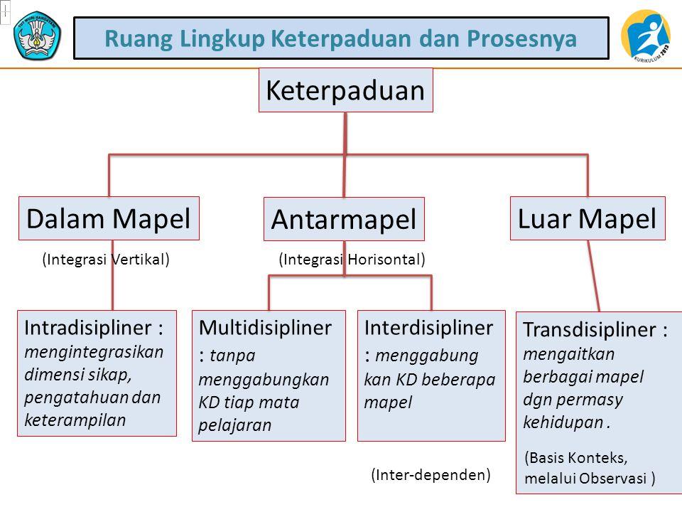 Keterpaduan Dalam Mapel Antarmapel Luar Mapel Intradisipliner : mengintegrasikan dimensi sikap, pengatahuan dan keterampilan (Integrasi Vertikal) Transdisipliner : mengaitkan berbagai mapel dgn permasy kehidupan.