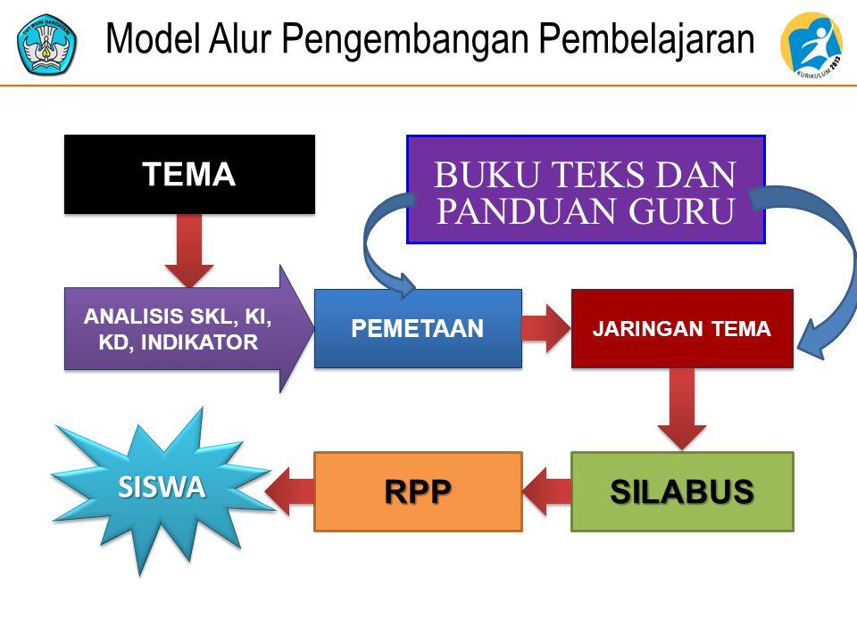 Model Alur Pengembangan Pembelajaran TEMA PEMETAAN ANALISIS SKL, KI, KD, INDIKATOR JARINGAN TEMA RPPSILABUS SISWASISWA BUKU TEKS DAN PANDUAN GURU