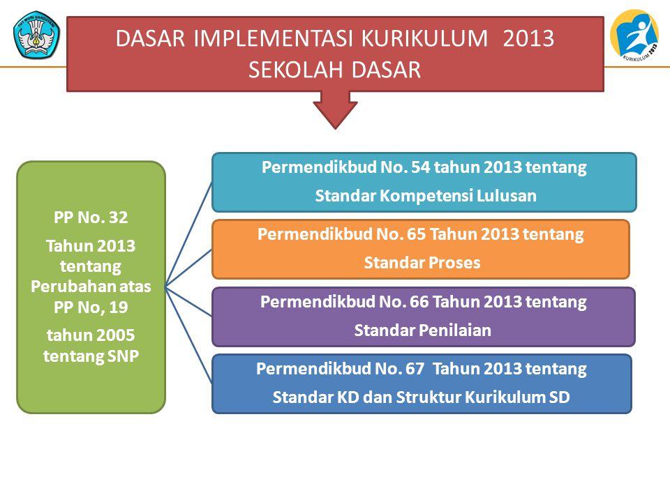 DASAR IMPLEMENTASI KURIKULUM 2013 SEKOLAH DASAR PP No.