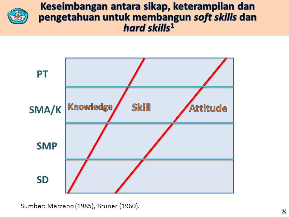 SD SMP SMA/K PT Sumber: Marzano (1985), Bruner (1960). 8
