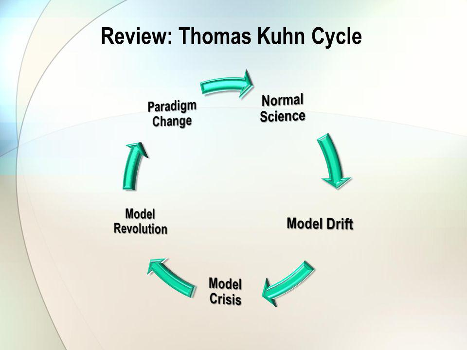 Review: Thomas Kuhn Cycle