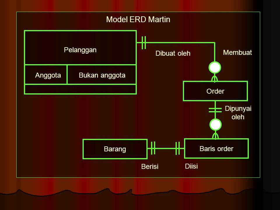 Model ERD Bachman Dipunyai oleh Baris order Barang Membuat Dibuat oleh Pelanggan AnggotaBukan anggota Diisi pada Berisi Order
