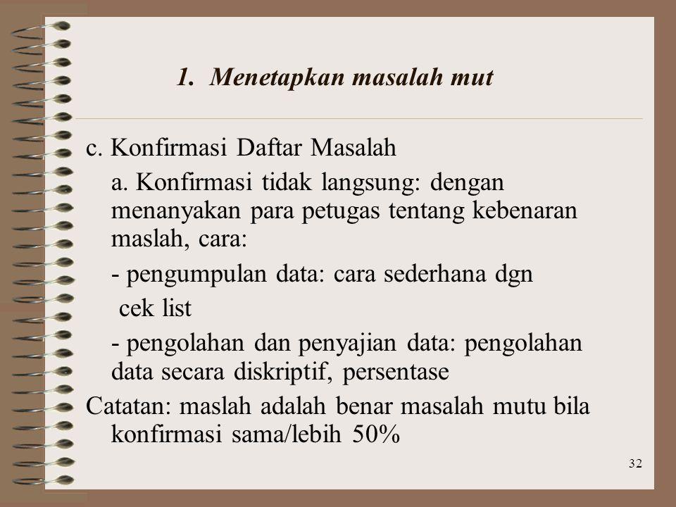 32 c.Konfirmasi Daftar Masalah a.