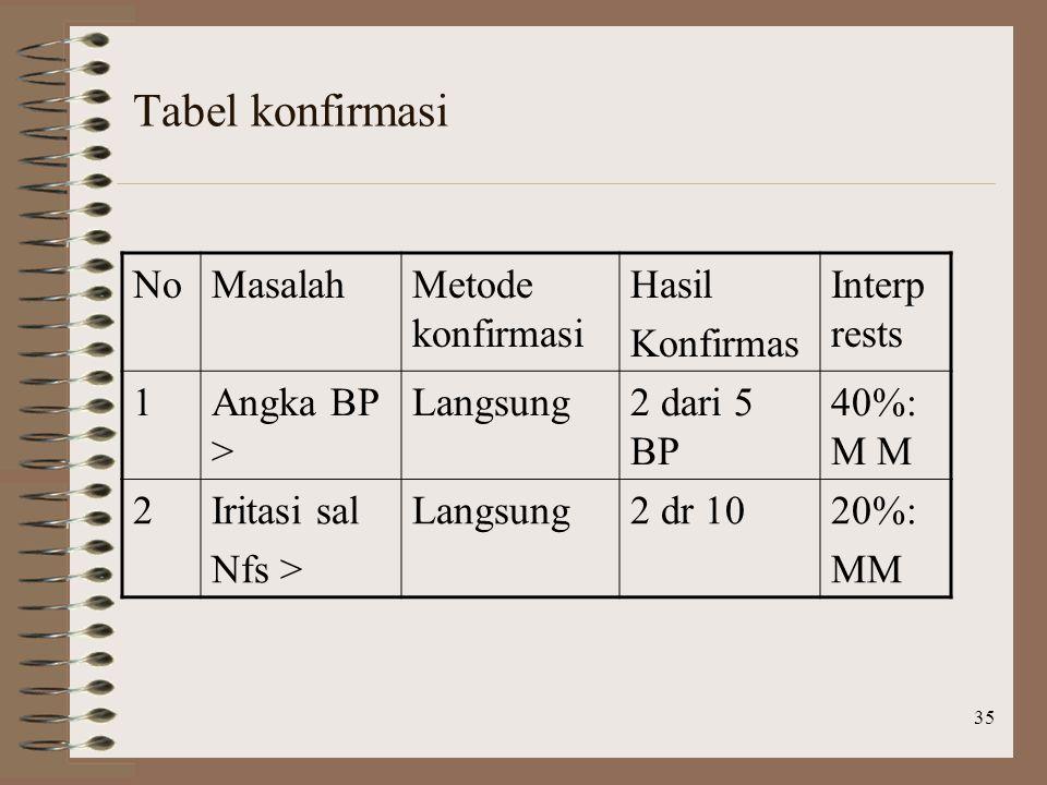 35 Tabel konfirmasi NoMasalahMetode konfirmasi Hasil Konfirmas Interp rests 1Angka BP > Langsung2 dari 5 BP 40%: M M 2Iritasi sal Nfs > Langsung2 dr 1020%: MM