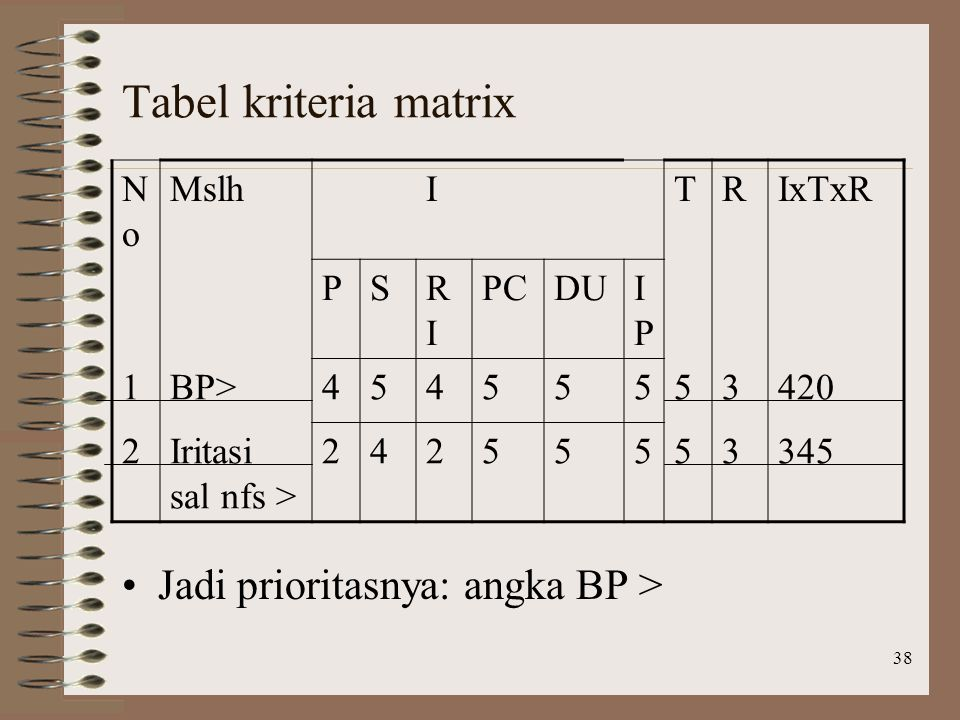 38 Tabel kriteria matrix Jadi prioritasnya: angka BP > NoNo MslhITRIxTxR PSRIRI PCDUIPIP 1BP>45455553420 2Iritasi sal nfs > 24255553345