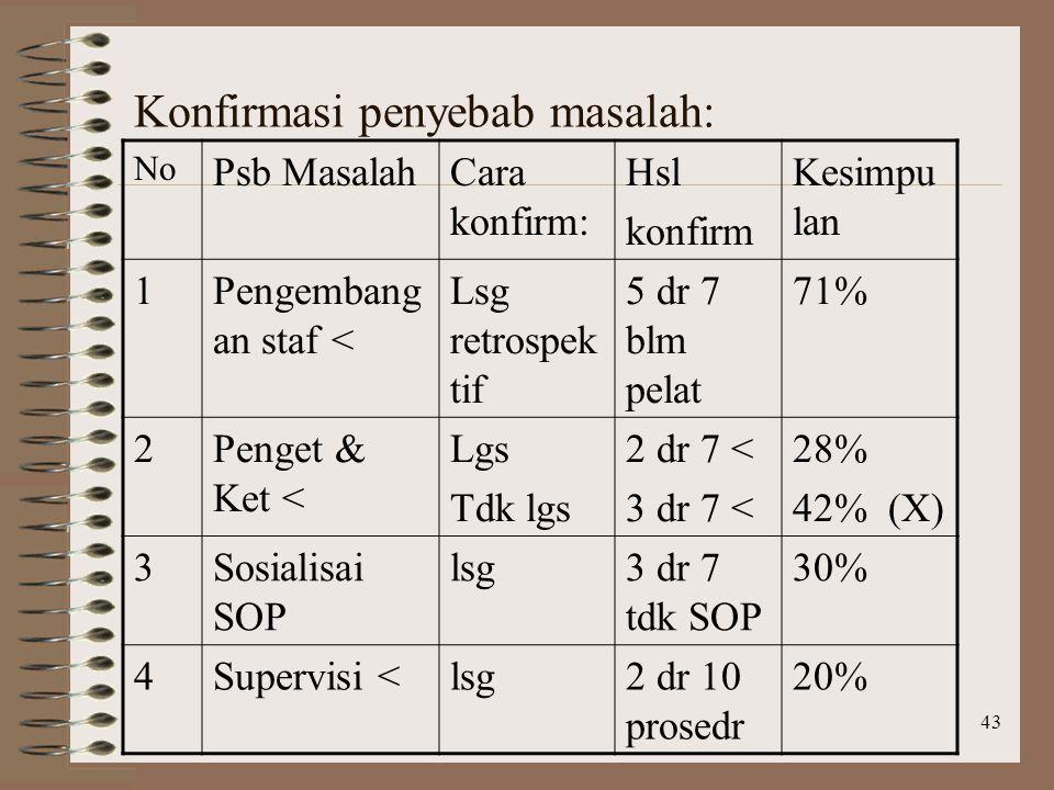 43 Konfirmasi penyebab masalah: No Psb MasalahCara konfirm: Hsl konfirm Kesimpu lan 1Pengembang an staf < Lsg retrospek tif 5 dr 7 blm pelat 71% 2Penget & Ket < Lgs Tdk lgs 2 dr 7 < 3 dr 7 < 28% 42% (X) 3Sosialisai SOP lsg3 dr 7 tdk SOP 30% 4Supervisi <lsg2 dr 10 prosedr 20%