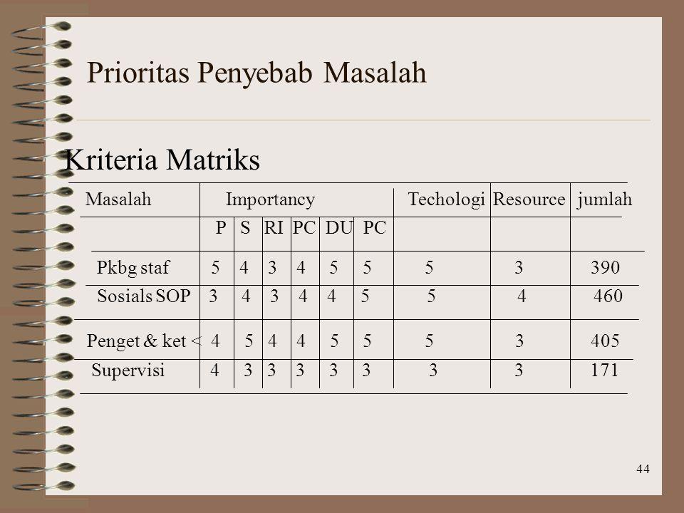 44 Prioritas Penyebab Masalah Kriteria Matriks Masalah Importancy Techologi Resource jumlah P S RI PC DU PC Pkbg staf 5 4 3 4 5 5 5 3 390 Sosials SOP 3 4 3 4 4 5 5 4 460 Penget & ket < 4 5 4 4 5 5 5 3 405 Supervisi 4 3 3 3 3 3 3 3 171