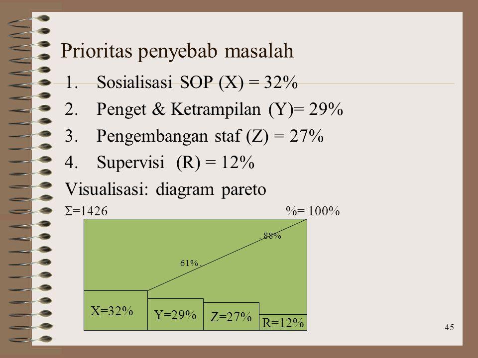 45 Prioritas penyebab masalah 1.Sosialisasi SOP (X) = 32% 2.Penget & Ketrampilan (Y)= 29% 3.Pengembangan staf (Z) = 27% 4.Supervisi (R) = 12% Visualisasi: diagram pareto  =1426 %= 100% X=32% Y=29% Z=27% R=12% 61%..
