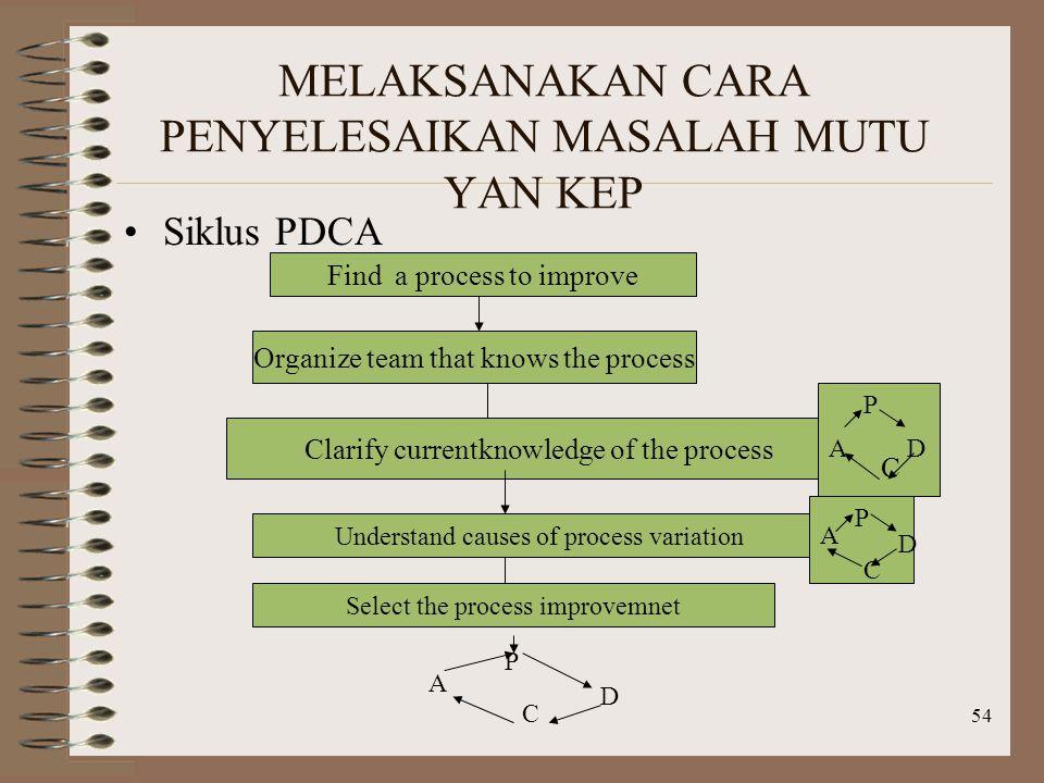 54 MELAKSANAKAN CARA PENYELESAIKAN MASALAH MUTU YAN KEP Siklus PDCA Find a process to improve Organize team that knows the process Clarify currentknowledge of the process P D C A Understand causes of process variation P D C A Select the process improvemnet P D C A