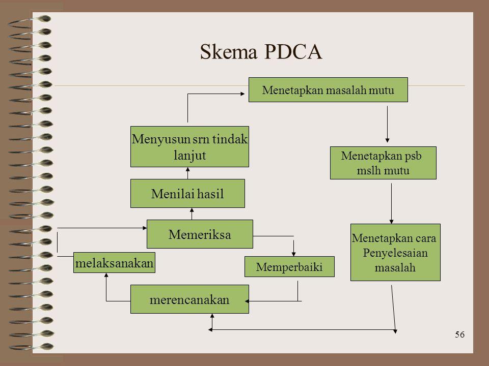 56 Skema PDCA Menetapkan masalah mutu Menetapkan psb mslh mutu Menetapkan cara Penyelesaian masalah merencanakan melaksanakan Memeriksa Memperbaiki Menilai hasil Menyusun srn tindak lanjut