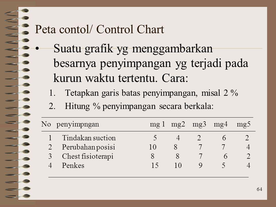 64 Peta contol/ Control Chart Suatu grafik yg menggambarkan besarnya penyimpangan yg terjadi pada kurun waktu tertentu.