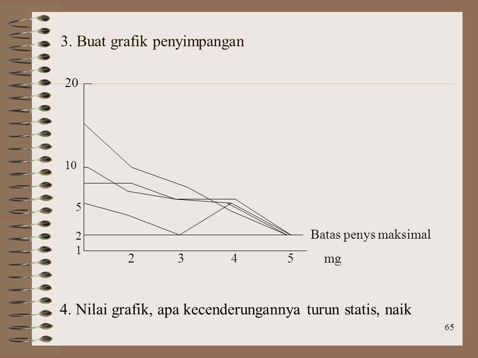 65 3.Buat grafik penyimpangan 521521 10 20 2 3 4 5 mg Batas penys maksimal 4.