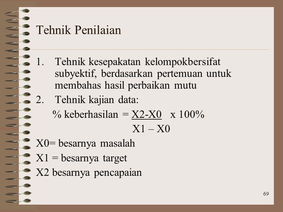 69 Tehnik Penilaian 1.Tehnik kesepakatan kelompokbersifat subyektif, berdasarkan pertemuan untuk membahas hasil perbaikan mutu 2.Tehnik kajian data: % keberhasilan = X2-X0 x 100% X1 – X0 X0= besarnya masalah X1 = besarnya target X2 besarnya pencapaian