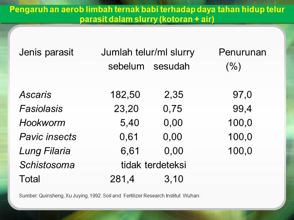 Pengaruh an aerob limbah ternak babi terhadap daya tahan hidup telur parasit dalam slurry (kotoran + air) Jenis parasit Jumlah telur/ml slurry Penurun