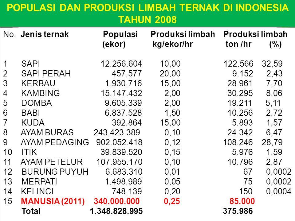 No. Jenis ternak Populasi Produksi limbah Produksi limbah (ekor) kg/ekor/hr ton /hr (%) 1 SAPI 12.256.604 10,00 122.566 32,59 2 SAPI PERAH 457.577 20,
