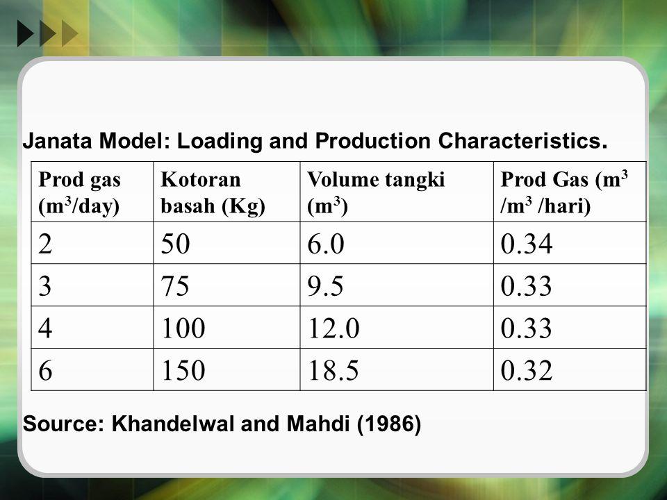 Prod gas (m 3 /day) Kotoran basah (Kg) Volume tangki (m 3 ) Prod Gas (m 3 /m 3 /hari) 2506.00.34 3759.50.33 410012.00.33 615018.50.32 Source: Khandelw