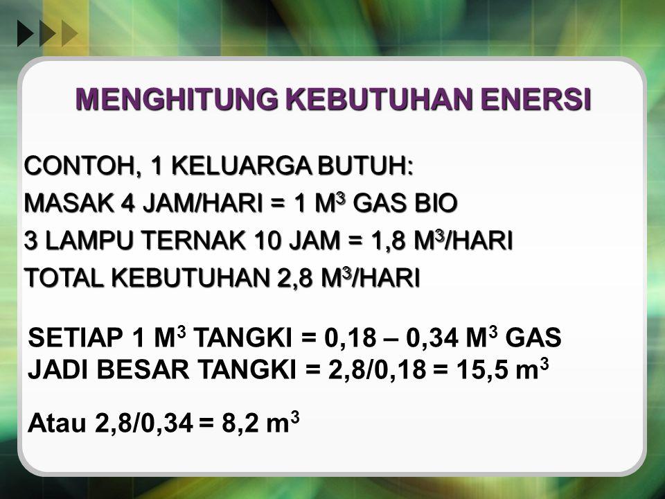 MENGHITUNG KEBUTUHAN ENERSI CONTOH, 1 KELUARGA BUTUH: MASAK 4 JAM/HARI = 1 M 3 GAS BIO 3 LAMPU TERNAK 10 JAM = 1,8 M 3 /HARI TOTAL KEBUTUHAN 2,8 M 3 /