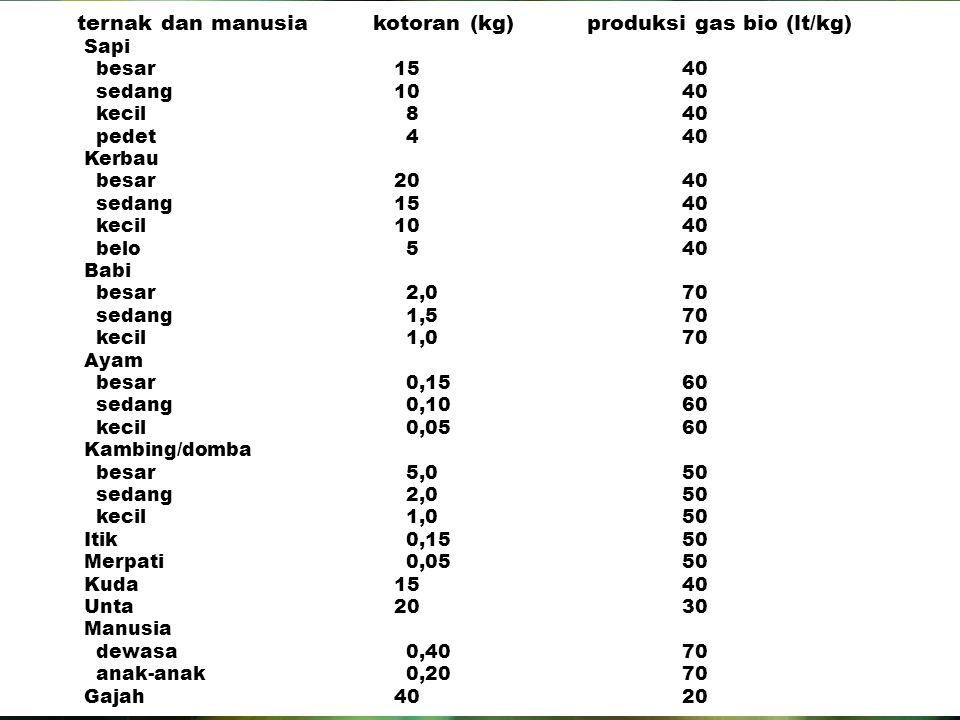 ternak dan manusia kotoran (kg) produksi gas bio (lt/kg) Sapi besar 15 40 sedang 10 40 kecil 8 40 pedet 4 40 Kerbau besar 20 40 sedang 15 40 kecil 10