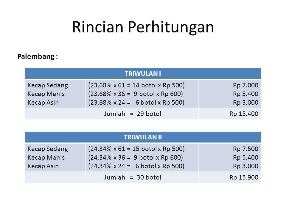 Rincian Perhitungan Palembang : TRIWULAN I Kecap Sedang Kecap Manis Kecap Asin (23,68% x 61 = 14 botol x Rp 500) (23,68% x 36 = 9 botol x Rp 600) (23,