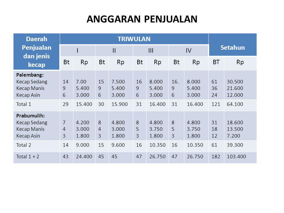 ANGGARAN PENJUALAN Daerah Penjualan dan jenis kecap TRIWULAN Setahun IIIIIIIV BtRpBtRpBtRpBtRpBTRp Palembang: Kecap Sedang Kecap Manis Kecap Asin 14 9 6 7.00 5.400 3.000 15 9 6 7.500 5.400 3.000 16 9 6 8.000 5.400 3.000 16.