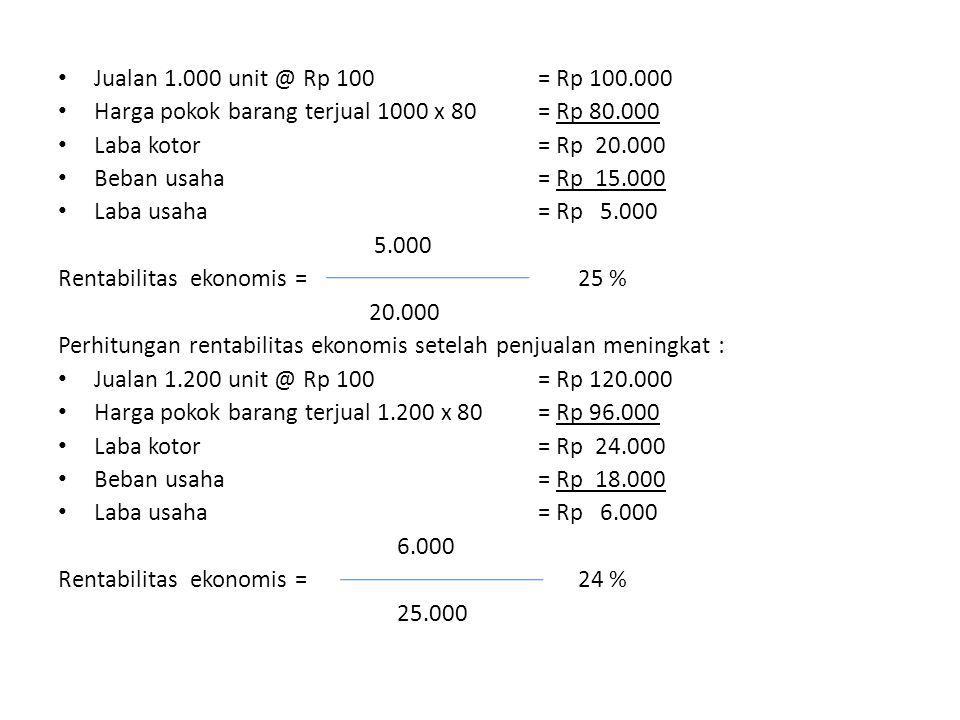 Jualan 1.000 unit @ Rp 100= Rp 100.000 Harga pokok barang terjual 1000 x 80= Rp 80.000 Laba kotor= Rp 20.000 Beban usaha= Rp 15.000 Laba usaha= Rp 5.000 5.000 Rentabilitas ekonomis = 25 % 20.000 Perhitungan rentabilitas ekonomis setelah penjualan meningkat : Jualan 1.200 unit @ Rp 100= Rp 120.000 Harga pokok barang terjual 1.200 x 80= Rp 96.000 Laba kotor= Rp 24.000 Beban usaha= Rp 18.000 Laba usaha= Rp 6.000 6.000 Rentabilitas ekonomis = 24 % 25.000
