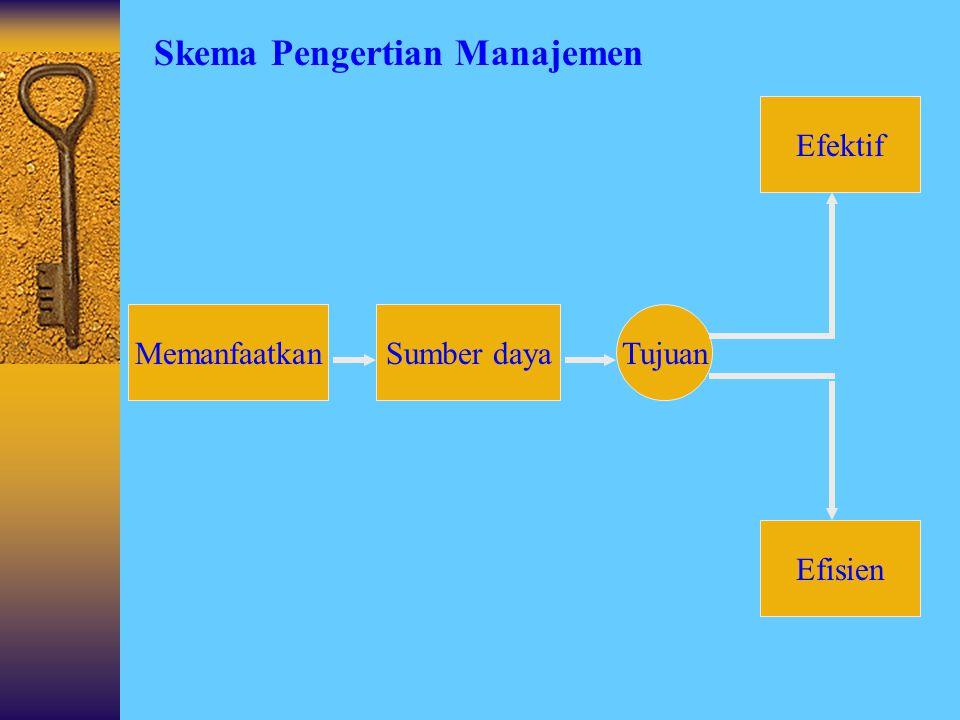 Skema Pengertian Manajemen MANAJEMENMANAJEMEN PERENCANAAN (PLANNING) PENGORGANISASIAN (ORGANIZING) PENGARAHAN (ACTUATING) PENGAWASAN (CONTROLLING) TUJ