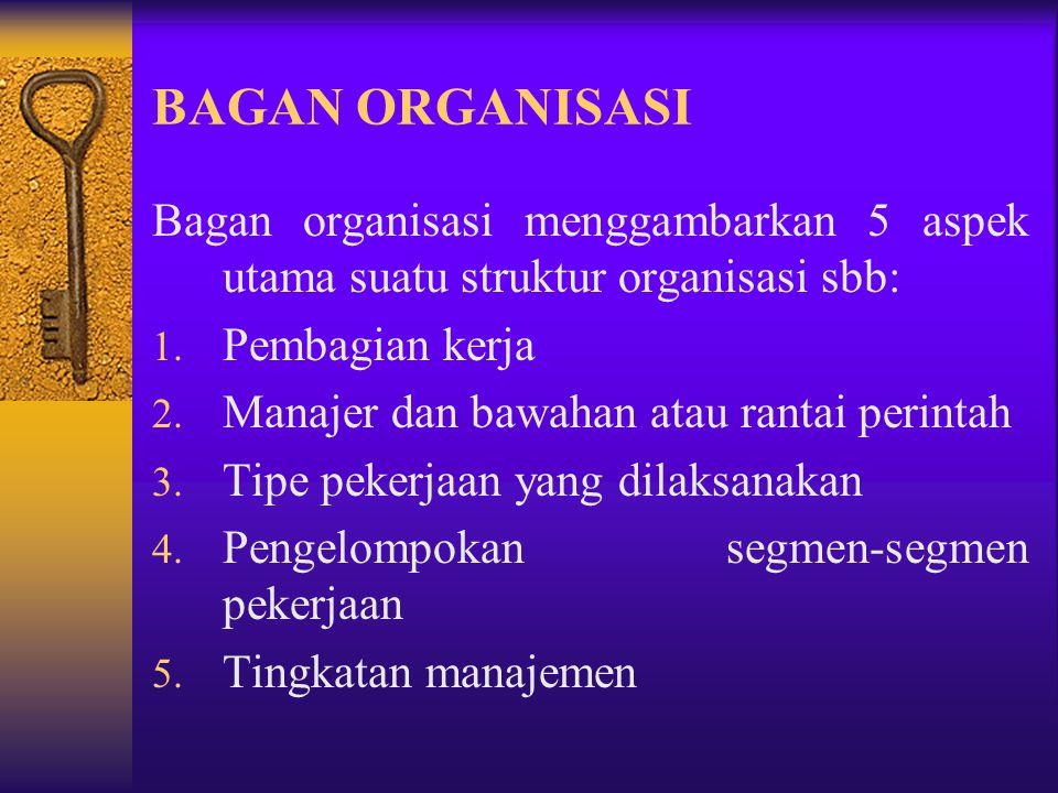 Unsur-unsur struktur organisasi : 1. Spesialisasi pekerjaan 2. Standardisasi kegiatan 3. Koordinasi kegiatan 4. Sentralisasi dan desentralisasi 5. Uku