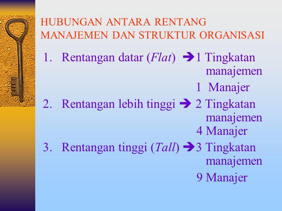 """lanjutan  Semakin sempit rentang manajemen, struktur organisasi akan berbentuk """"TALL""""  Semakin lebar rentang manajemen, struktur organisasi akan ber"""