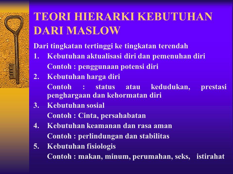 TEORI HIERARKI KEBUTUHAN DARI MASLOW 5. Aktualisasi diri 4. Harga diri 3. Sosial 2. Keamanan & rasa aman 1. Fisiologis