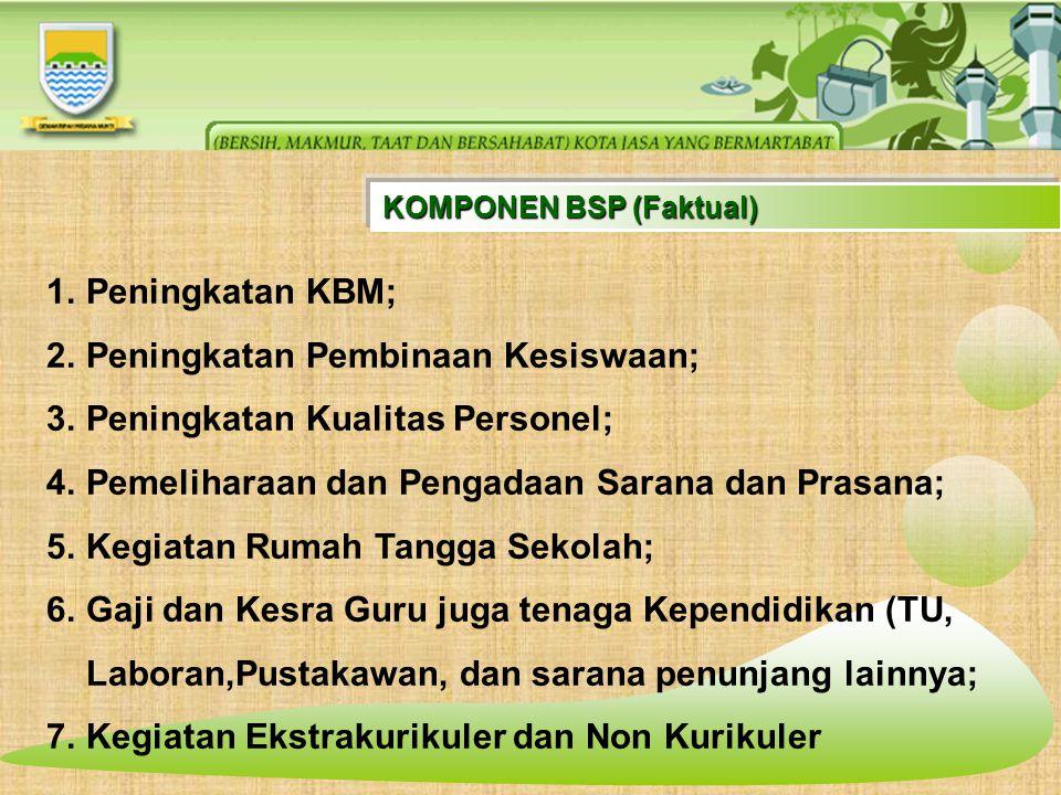 KOMPONEN BSP (Faktual) 1.Peningkatan KBM; 2.Peningkatan Pembinaan Kesiswaan; 3.Peningkatan Kualitas Personel; 4.Pemeliharaan dan Pengadaan Sarana dan
