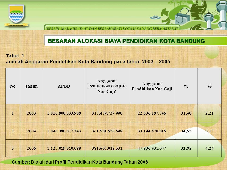 BESARAN ALOKASI BIAYA PENDIDIKAN KOTA BANDUNG Tabel 1 Jumlah Anggaran Pendidikan Kota Bandung pada tahun 2003 – 2005 NoTahunAPBD Anggaran Pendidikan (Gaji & Non Gaji) Anggaran Pendidikan Non Gaji % 120031.010.900.333.988317.479.737.99022.336.187.74631,402,21 220041.046.390.817.243361.581.556.59833.144.870.81534,553,17 320051.127.019.510.088381.607.015.53147.836.931.09733,854,24 Sumber: Diolah dari Profil Pendidikan Kota Bandung Tahun 2006