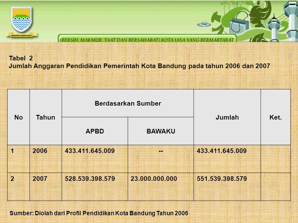 Tabel 2 Jumlah Anggaran Pendidikan Pemerintah Kota Bandung pada tahun 2006 dan 2007 NoTahun Berdasarkan Sumber JumlahKet. APBDBAWAKU 12006433.411.645.