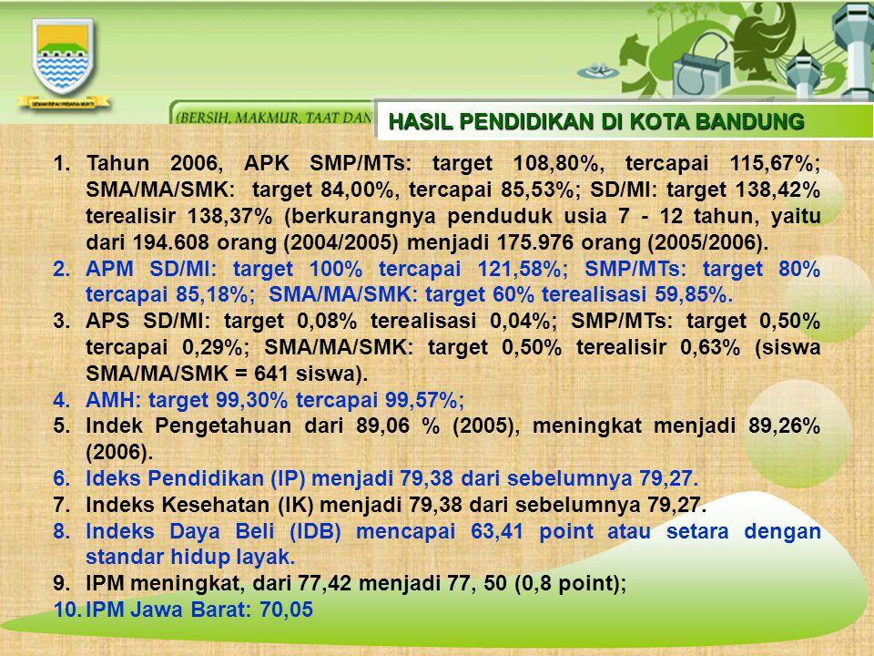 HASIL PENDIDIKAN DI KOTA BANDUNG 1.Tahun 2006, APK SMP/MTs: target 108,80%, tercapai 115,67%; SMA/MA/SMK: target 84,00%, tercapai 85,53%; SD/MI: target 138,42% terealisir 138,37% (berkurangnya penduduk usia 7 - 12 tahun, yaitu dari 194.608 orang (2004/2005) menjadi 175.976 orang (2005/2006).