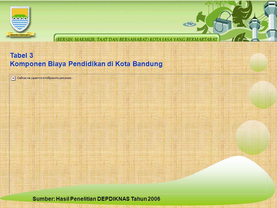 Tabel 3 Komponen Biaya Pendidikan di Kota Bandung Sumber: Hasil Penelitian DEPDIKNAS Tahun 2006
