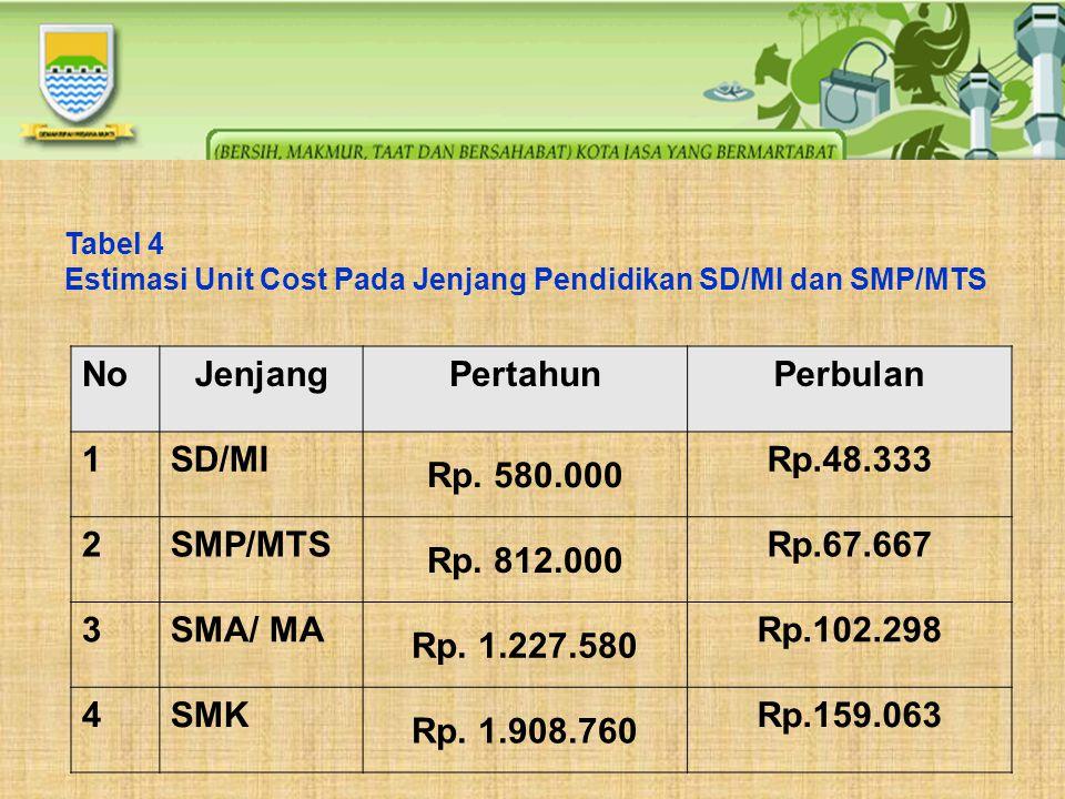 Tabel 4 Estimasi Unit Cost Pada Jenjang Pendidikan SD/MI dan SMP/MTS NoJenjangPertahunPerbulan 1SD/MI Rp. 580.000 Rp.48.333 2SMP/MTS Rp. 812.000 Rp.67