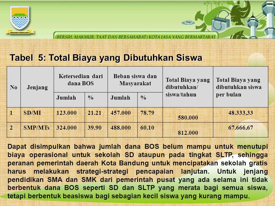 Tabel 5: Total Biaya yang Dibutuhkan Siswa NoJenjang Ketersedian dari dana BOS Beban siswa dan Masyarakat Total Biaya yang dibutuhkan/ siswa/tahun Total Biaya yang dibutuhkan siswa per bulan Jumlah% % 1SD/MI123.00021.21457.00078.79 580.000 48.333,33 2SMP/MTs324.00039.90488.00060.10 812.000 67.666,67 Dapat disimpulkan bahwa jumlah dana BOS belum mampu untuk menutupi biaya operasional untuk sekolah SD ataupun pada tingkat SLTP, sehingga peranan pemerintah daerah Kota Bandung untuk mencipatakan sekolah gratis harus melakukan strategi-strategi pencapaian lanjutan.