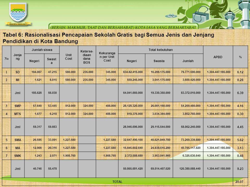 Tabel 6: Rasionalisasi Pencapaian Sekolah Gratis bagi Semua Jenis dan Jenjang Pendidikan di Kota Bandung No Jenja ng Jumlah siswa Unit Cost Keterse- diaan dana BOS Kekuranga n per Unit Cost Total kebutuhan APBD% Negeri Swast a NegeriSwastaJumlah 1 SD 184.00747.215580.000235.000345.000634.82.415.00016.289.175.00079.771.590.0001.304.447.185.000 6.12 2 MI 1.6218.815580.000235.000345.000559.245.0003.041.175.0003.600.420.0001.304.447.185.000 0.28 Jml 185.62856.03064.041.660.00019.330.350.00083.372.010.0001.304.447.185.000 6.39 3 SMP 57.64053.445812.000324.000488.00028.128.320.00026.081.160.00054.209.480.0001.304.447.185.000 4.16 4MTS 1.6776.218812.000324.000488.000818.376.0003.034.384.0003.852.760.0001.304.447.185.000 0.30 Jml 59.31759.66328.946.696.00029.115.544.00058.062.240.0001.304.447.185.000 4.45 5SMA 26.59533.0911.227.580 32.647.490.10040.621.849.78073.269.339.8801.304.447.185.000 5.62 6MA 12.90820.3161.227.580 15.845.602.64024.939.515.28040.785.117.9201.304.447.185.000 3.13 7SMK 1.2432.0711.908.760 2.372.588.6803.953.041.9606.325.630.6401.304.447.185.000 0.48 Jml 40.74655.47850.865.681.42069.514.407.020120.380.088.4401.304.447.185.000 9.23 TOTAL20.07
