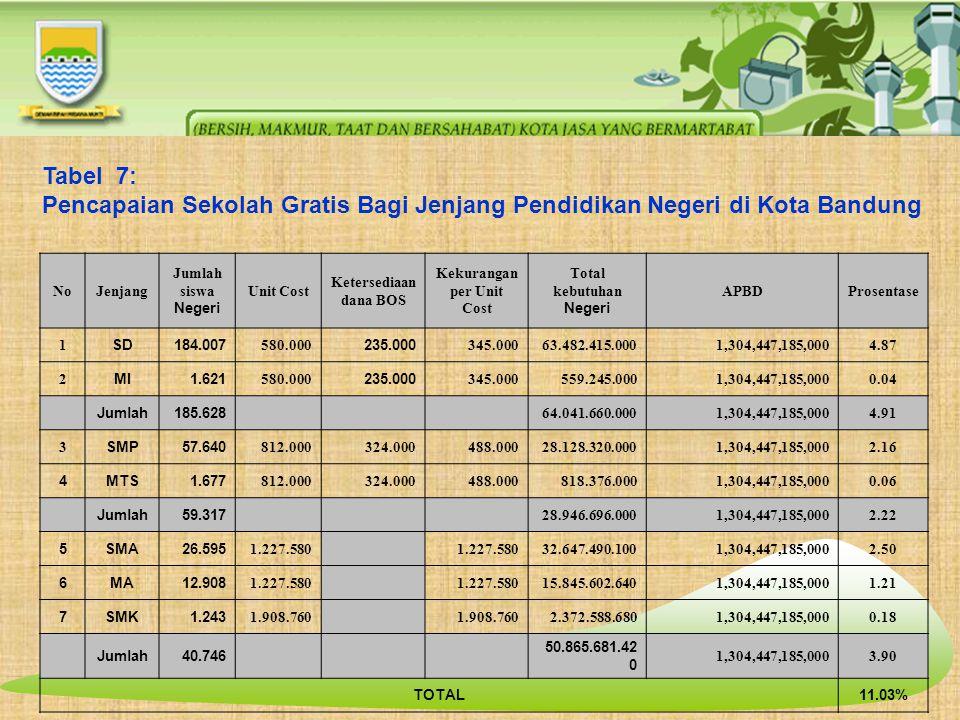 Tabel 7: Pencapaian Sekolah Gratis Bagi Jenjang Pendidikan Negeri di Kota Bandung NoJenjang Jumlah siswa Negeri Unit Cost Ketersediaan dana BOS Kekura